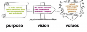 Innocent Drinks vision and values